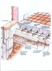 Graphic displaying a sketch of layers beneath a floor in a home