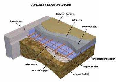 Graphic of layers beneath building foundation
