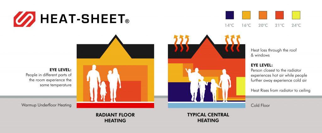 Comparative Heating Diagram